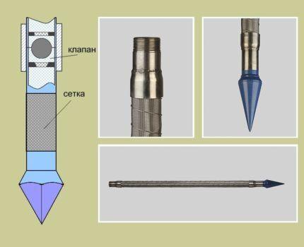 Детали конструкции скважины иглы, необходимые для нормальной работы