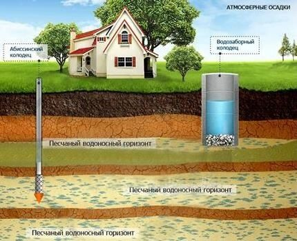 Оптимальные геологические условия для устройства абиссинской скважины