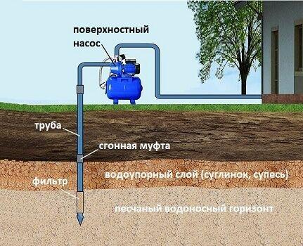 Максимальная глубина откачки воды из абиссинского колодца