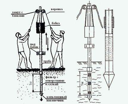 Как установить скважину иглу своими руками