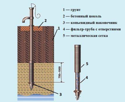 Как построить абиссинский колодец на даче своими руками