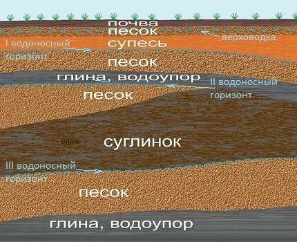 Залегание пластов на геологическом разрезе в качестве примера
