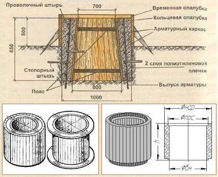 Как построить своими руками колодец из самодельных бетонных колец