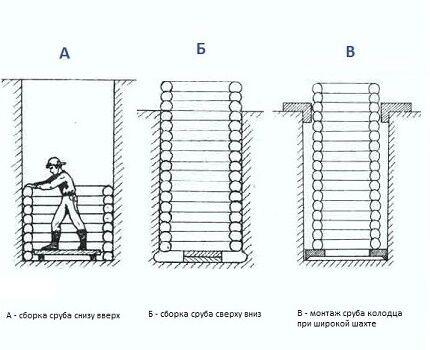Каким способом лучше построить колодец своими руками