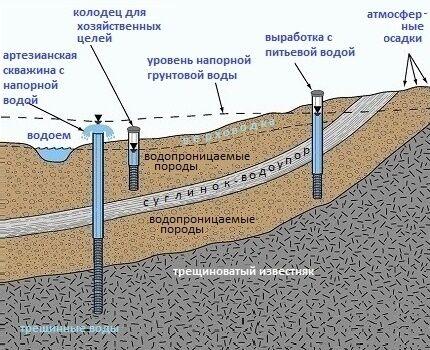 До какой глубины строить колодец своими руками