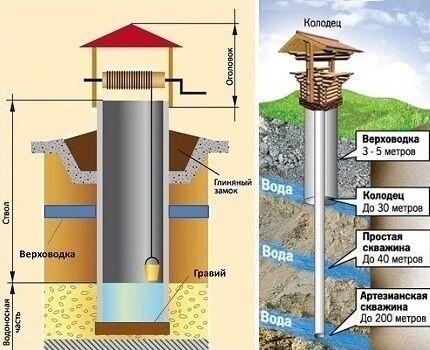 Какой водоносный пласт вскрывает построенный своими руками шахтный колодец