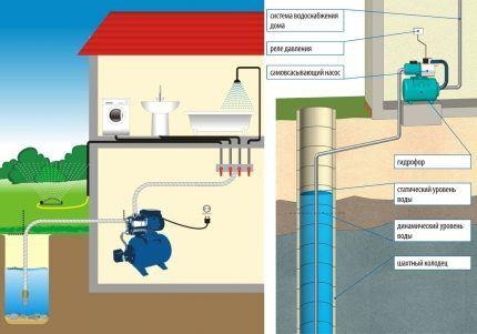 Как выбрать идеальный насос с учетом характеристик источника воды