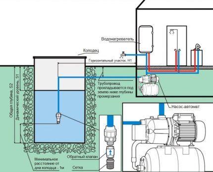 Насосные станции и автоматические насосы применяются для извлечения воды из колодцев