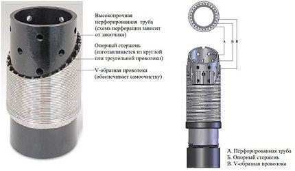 Конструкция скважинного фильтра