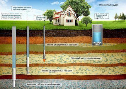 Глубина гидротехнических сооружений