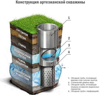 Артезианская вода из глубинных слоев