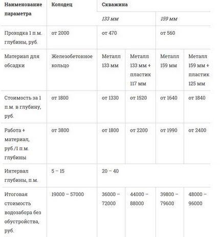 Сводная таблица сметной стоимости гидротехнических сооружений