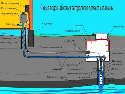 Схема водоснабжения участка от скважины