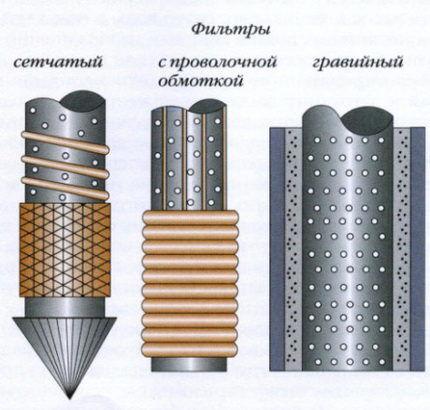 Разновидности фильтров для скважины