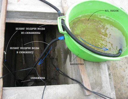 Чистка скважины с помощью насоса