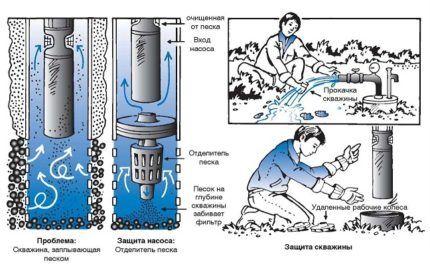 Чистка скважины своими руками: как прочистить от ила и песка