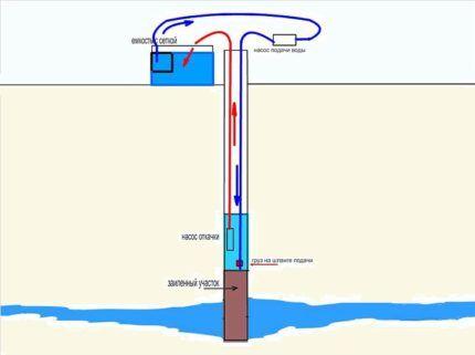 Как прочистить скважину двумя насосами
