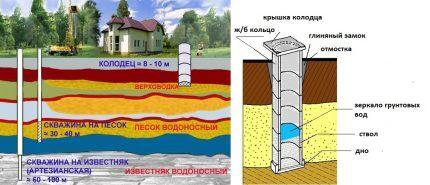 Как найти воду для копки колодца на дачном участке