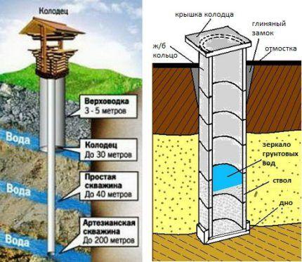 Как найти воду для колодца: обзор лучших методов поиска воды