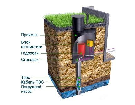 Установка розеток в бетон