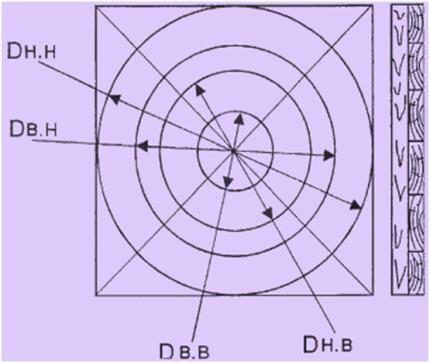 Схема разметки окружностей на деревянном щите