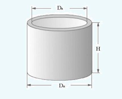 Размеры железобетонного кольца для колодца
