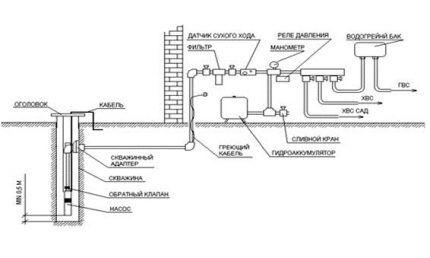 Схема погружного насоса и водопровода