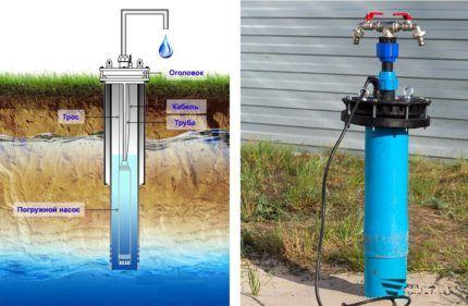 Схема установки погружного насоса для промывки скважины