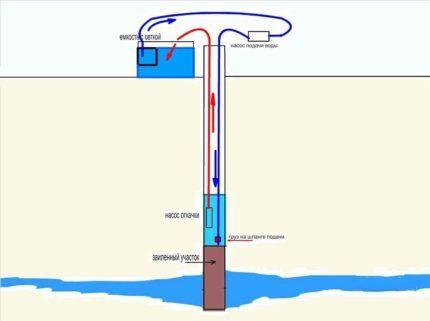 Схема промывки скважины двумя насосами