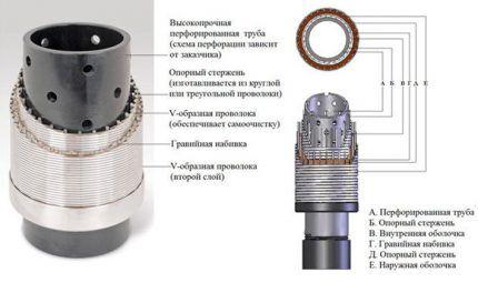 Схема скважинного фильтра