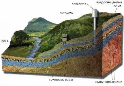 Схема расположения водоносного пласта