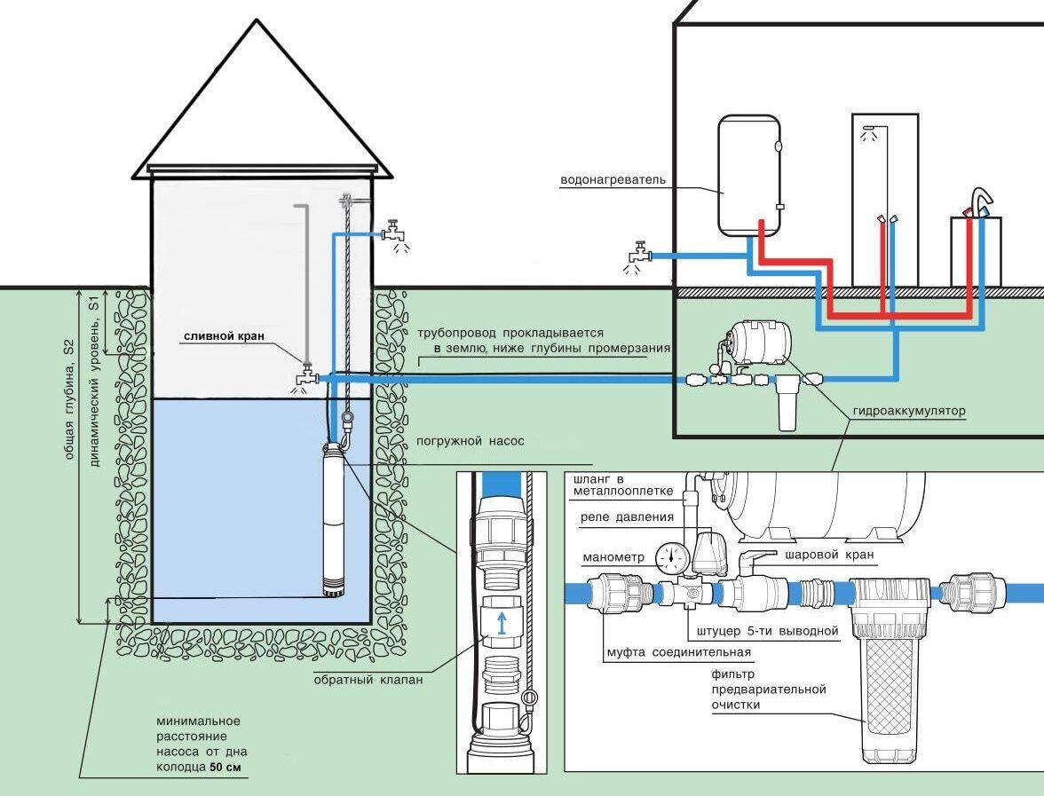 Схема зимнего водопровода из колодца