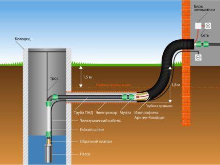 Схема сооружения зимнего водопровода из колодца