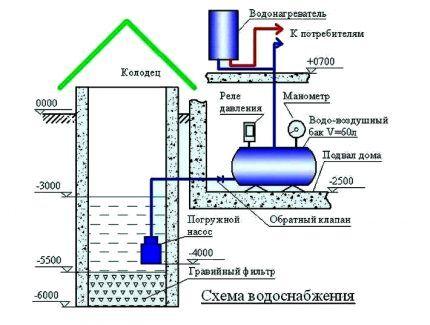 Схема устройства стационарного зимнего водопровода из колодца