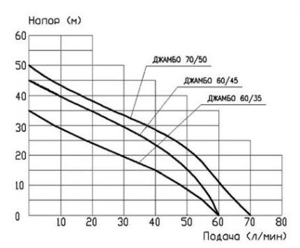 The relationship of the created head with the flow rate