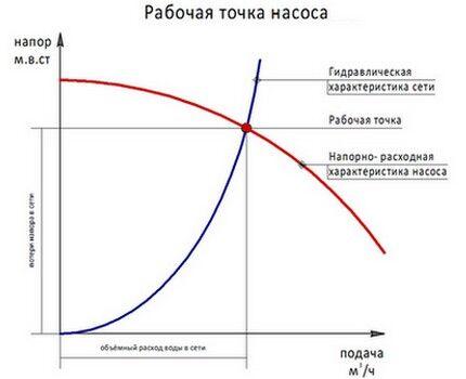 Производительность и напор прибора