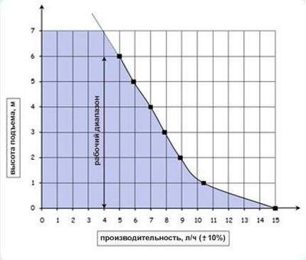 Зависимость производительности от высоты подъема
