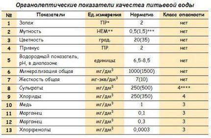Таблица огранолептических показателей воды
