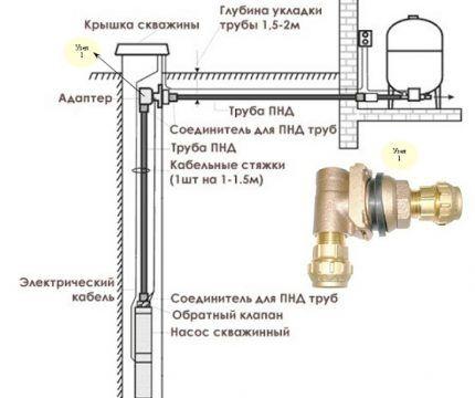 Схема обустройства скважины с адаптером