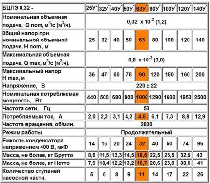 Насосы Водолей 0,32
