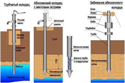 Скважина игла для устройства летнего водопровода своими руками