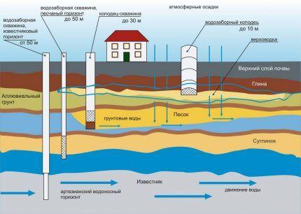 Схема расположения источников воды