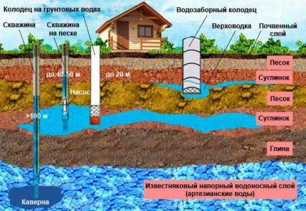 Конструкции скважин для устройства водоснабжения своими руками