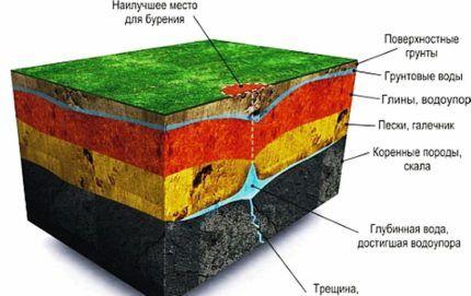 Принцип залегания подземных вод