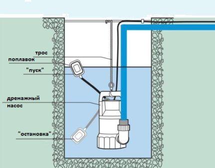 """О том, что в колодце откачена вода, сигнализирует поплавок, благодаря которому оборудование не работает """"всухую"""""""