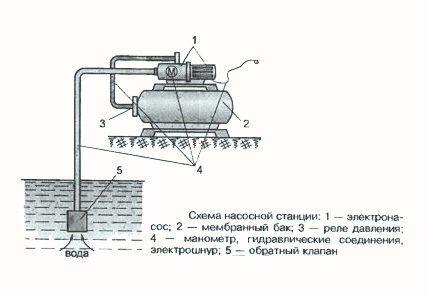 Подключение насосной станции к колодцу на даче