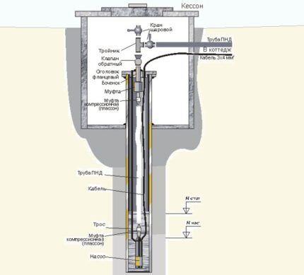 Схема скважинного кессона из жб колец