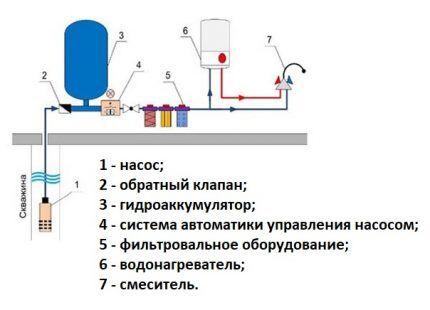 Основные элементы водоснабжающего оборудования