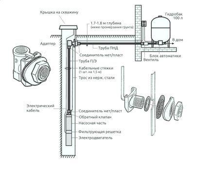 Обустройство сквадины на воду скважинным адаптером