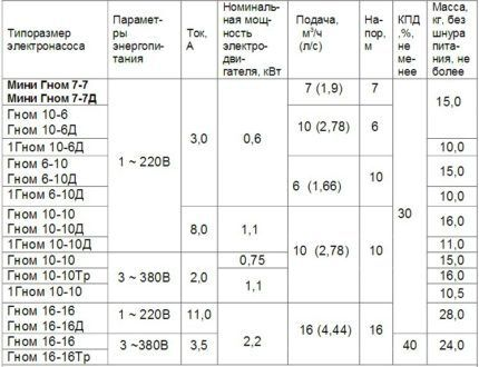 "Table: technical characteristics of the pumps ""Gnome"""